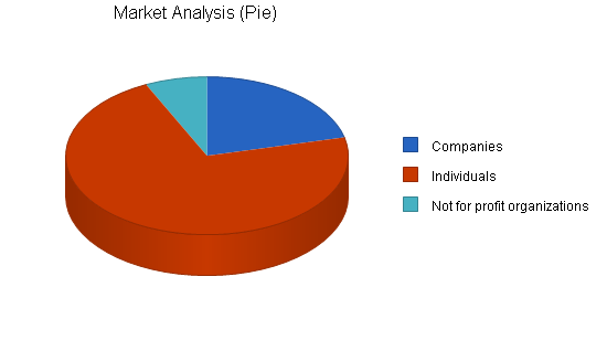 Administrative service business plan, market analysis summary chart image
