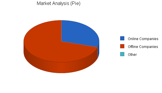 Advertising agency business plan, market analysis summary chart image