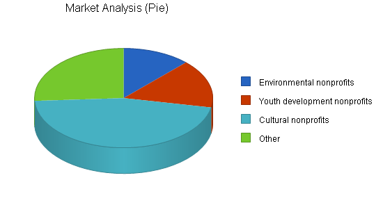 Advertising consulting business plan, market analysis summary chart image
