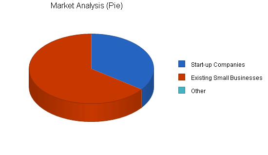 Advertising marketing consulting business plan, market analysis summary chart image