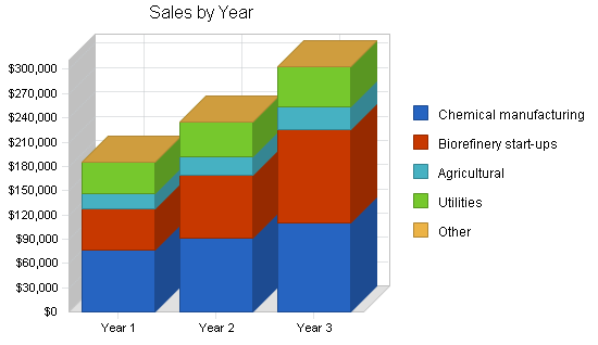 Agricultural consultants business plan, strategic value proposition chart image