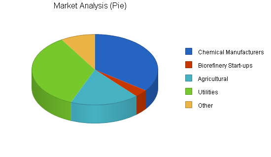 Agricultural consultants business plan, market analysis summary chart image