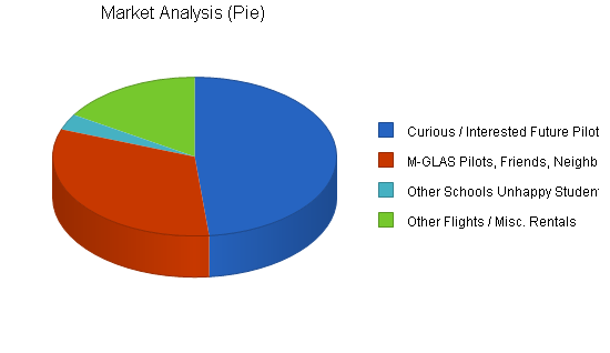 Aircraft rental instruction business plan, market analysis summary chart image