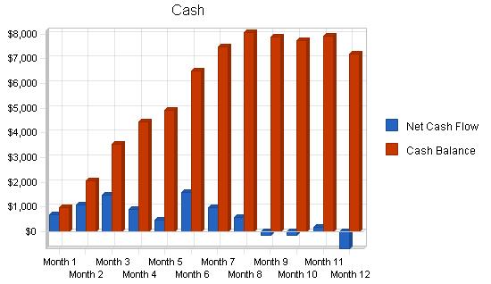 Aircraft rental instruction business plan, financial plan chart image