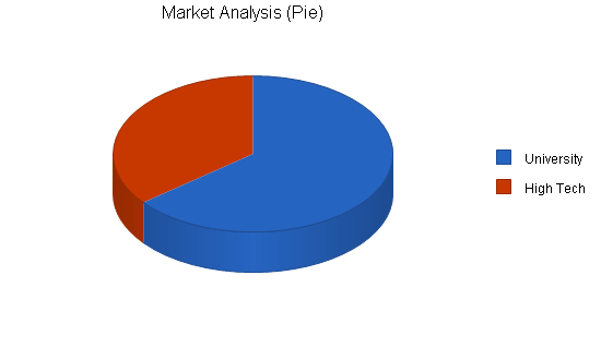 Airport shuttle business plan, market analysis summary chart image