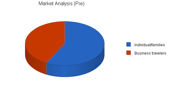 Airport taxi business plan, market analysis summary chart image