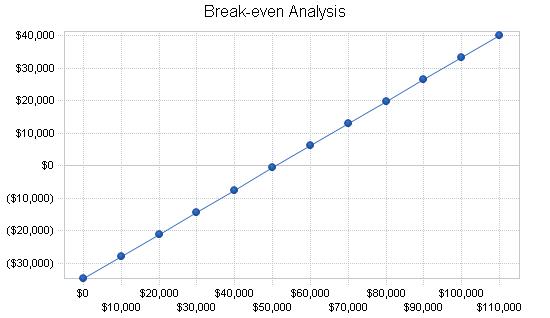 Amusement park business plan, financial plan chart image