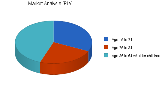Amusement park business plan, market analysis summary chart image