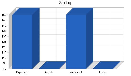 Aquarium services business plan, company summary chart image