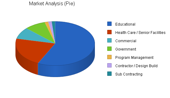 Architectural engineering business plan, market analysis summary chart image