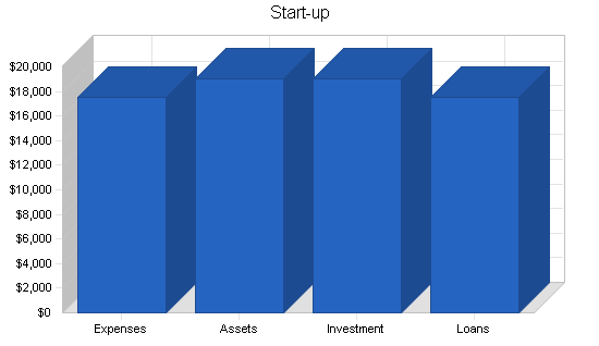 Architecture firm business plan, company summary chart image