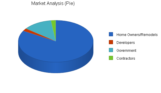Architecture firm business plan, market analysis summary chart image