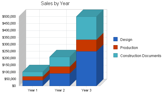 Architecture firm business plan, strategy and implementation summary chart image