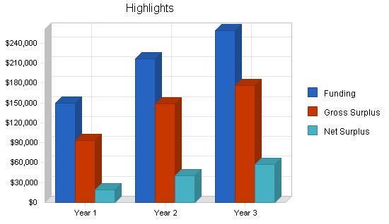 Art film theater business plan, executive summary chart image
