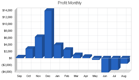 Art sales custom framing business plan, financial plan chart image