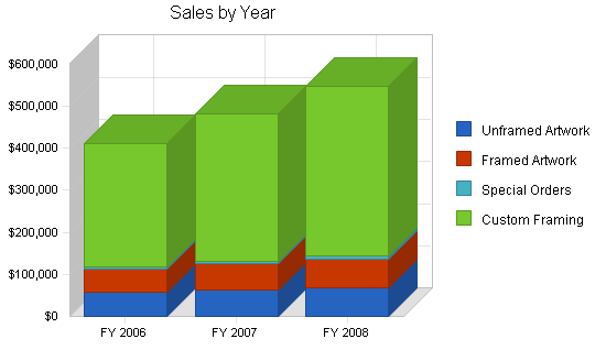 Art sales custom framing business plan, strategy and implementation summary chart image