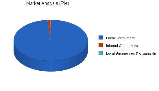 Art sales custom framing business plan, market analysis summary chart image