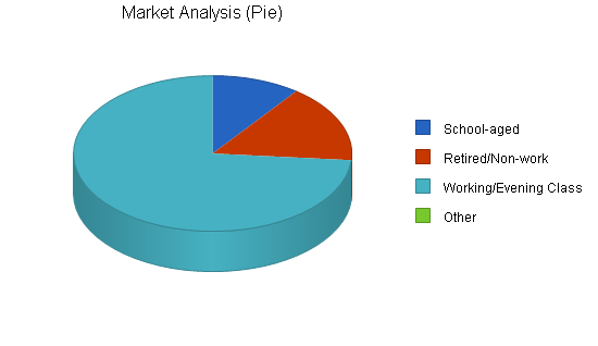 Art school gallery business plan, market analysis summary chart image
