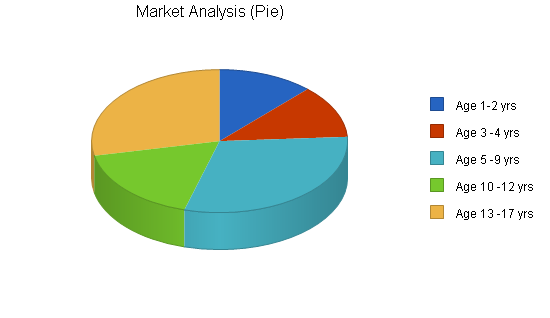Art school museum business plan, market analysis summary chart image