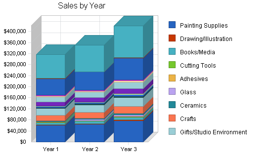 Art supply store and gallery business plan, strategy and implementation summary chart image