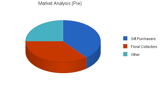 Artificial flowers import business plan, market analysis summary chart image