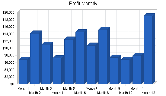 Artificial flowers import business plan, financial plan chart image