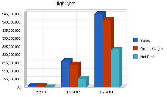 Asp b2b technology business plan, executive summary chart image