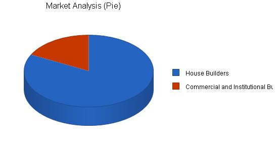 Asp software developer business plan, market analysis summary chart image