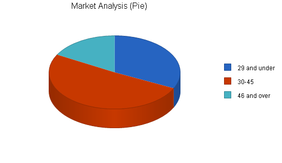 Astrology tarot card business plan, market analysis summary chart image
