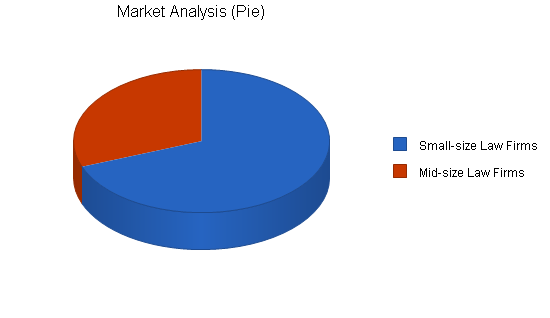 Attorney employment agency business plan, market analysis summary chart image