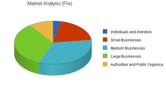 Auditing and consulting business plan, market analysis summary chart image