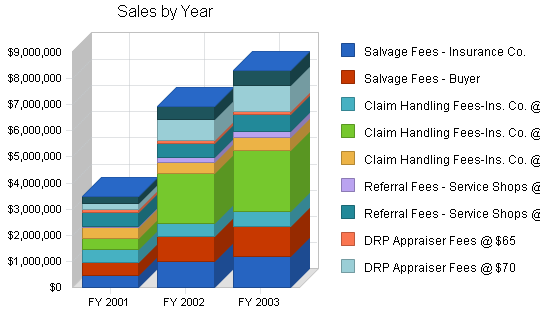 Auto insurance claims business plan, strategy and implementation summary chart image