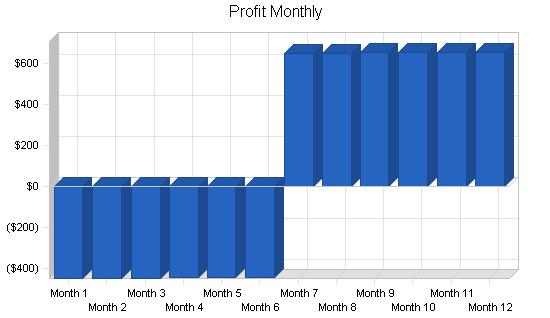 Auto repair shop business plan, financial plan chart image