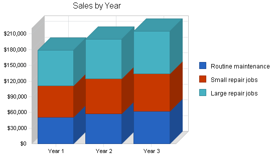 Auto repair shop business plan, strategy and implementation summary chart image