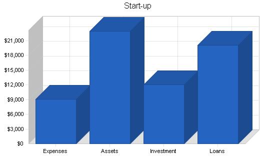 Auto repair shop business plan, company summary chart image