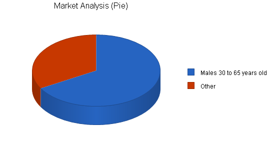 Automobile restoration business plan, market analysis summary chart image