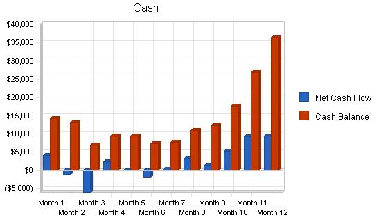 Automobile restoration business plan, financial plan chart image
