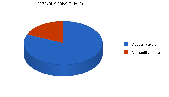 Bar and tavern business plan, market analysis summary chart image