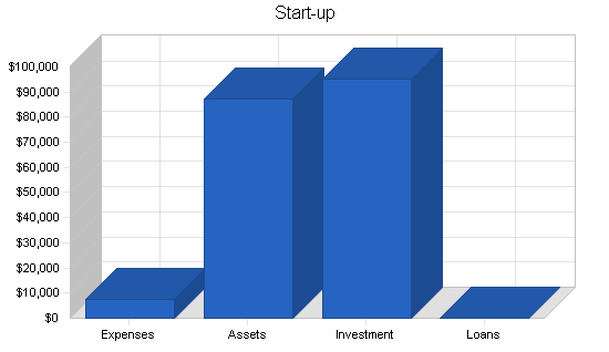 Bar and tavern business plan, company summary chart image
