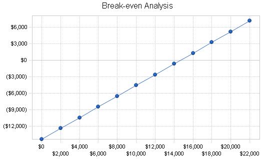 Baseball batting cages business plan, financial plan chart image