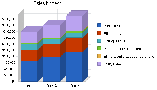 Baseball batting cages business plan, strategy and implementation summary chart image