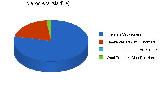 Bed and breakfast - caribbean - business plan, market analysis summary chart image