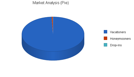 Bed and breakfast inn business plan, market analysis summary chart image