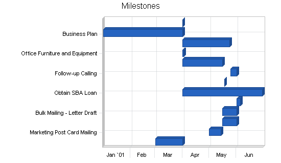 Benefits administration business plan, strategy and implementation summary chart image