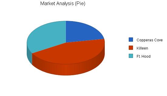 Beverage machine rental business plan, market analysis summary chart image