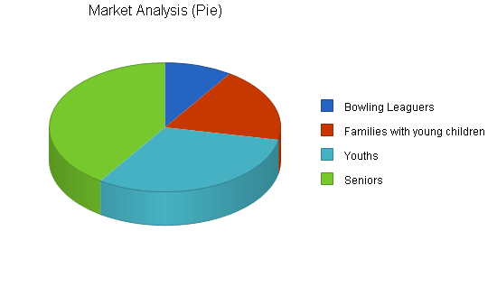 Bowling center business plan, market analysis summary chart image