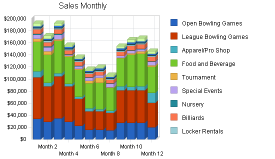 Bowling entertainment center business plan, strategy and implementation summary chart image
