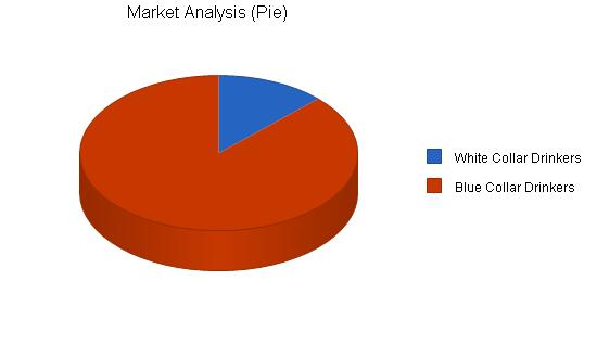 Brewery business plan, market analysis summary chart image
