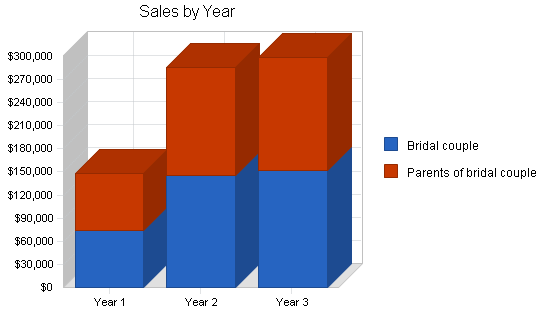 Bridal gown shop business plan, strategy and implementation summary chart image