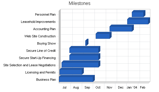 Bridal shop business plan, strategy and implementation summary chart image